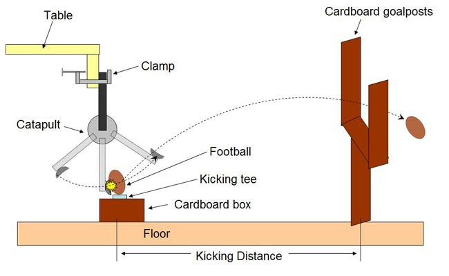 Diagram of a football catapult