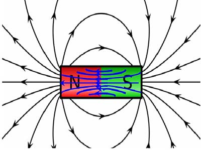 Drawing of a bar magnet with magnetic fields and directions drawn inside and outside the magnet