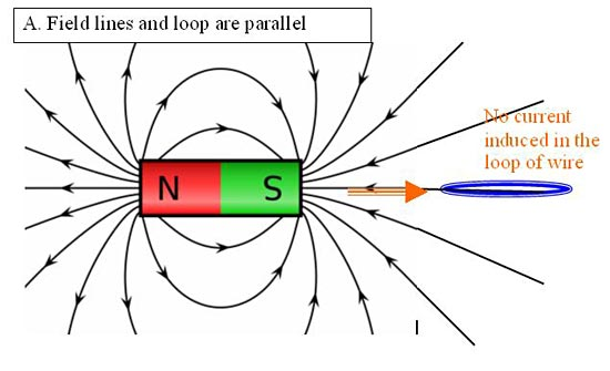 Drawing of a bar magnet with magnetic fields and directions drawn next to a wire loop in parallel with the magnet