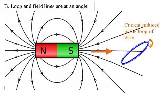If the number of magnetic field lines crossing the area spanned by a closed loop of conducting wire changes, an electrical current will be induced in the wire