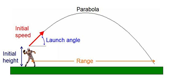 football projectile motion parabola