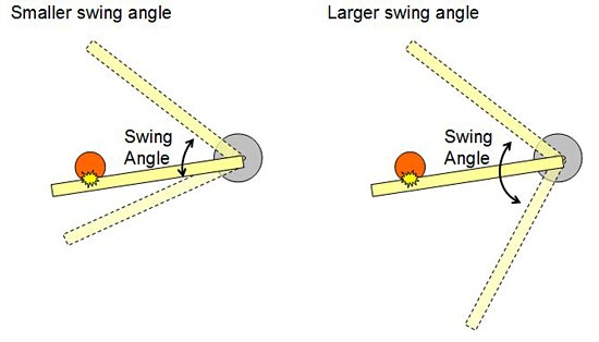 baseball catapult swing angle
