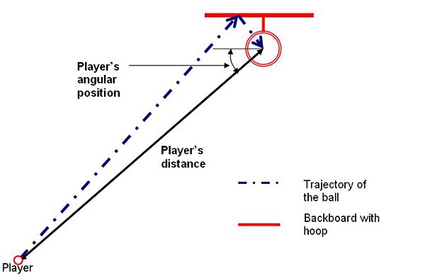 Top-down view of the trajectory of a basketball falling into the basket after bouncing off of the backboard.