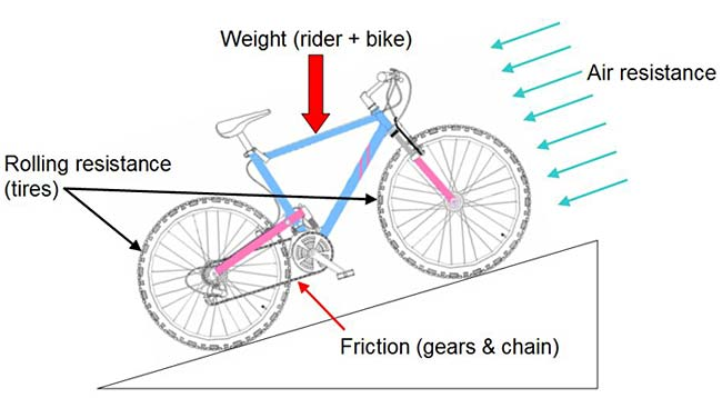 forces acting on a bike