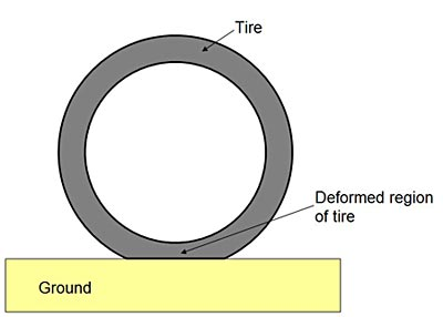 Drawing of a tire slightly deforming in the area that is in contact with the ground