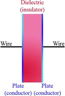Diagram of a capacitor with plates, dielectric, and wires labeled