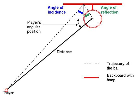 Top down view of the trajectory of a banked shot