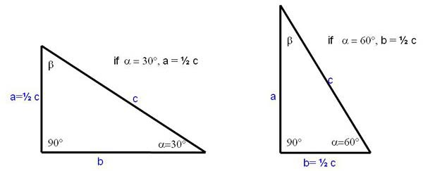 Representation of the 30-60-90 triangle, for which the length on one side is half the length of the hypotenuse