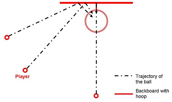 Top-down view of a basketball shot at two different positions bouncing off of different points on a backboard