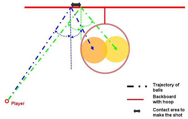 Top-down view of two possible trajectories a banked basketball shot can be made from a single spot on the court