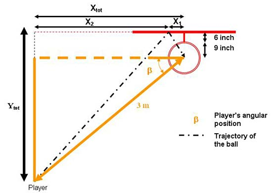 Diagram uses a right triangle to calculate a basketball players angle to the center of the basket