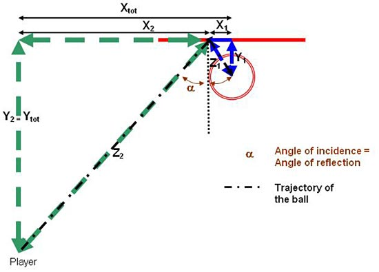 Diagram uses right triangles to calculate the angle a basketball bounces off the backboard and into the basket
