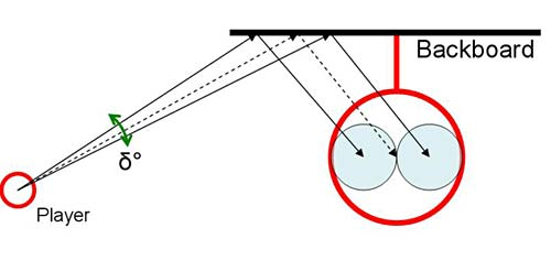 Diagram shows three slightly different angles a basketball can bounce off of the backboard into the basket