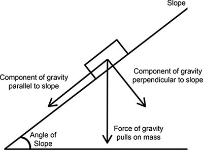Force diagram of an object resting on a sloped surface being influenced by gravity