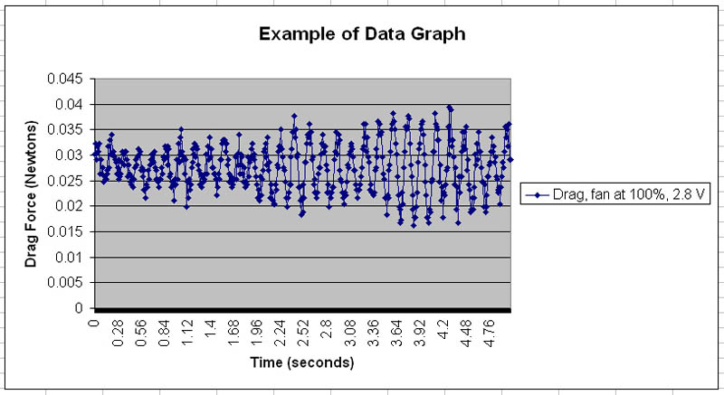 Example graph measures the drag force within a wind tunnel over time