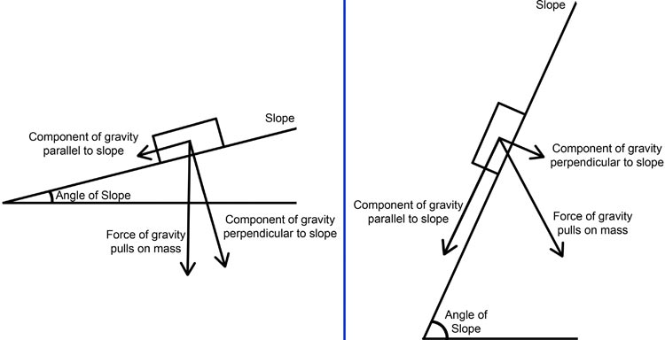 Two force diagrams of gravity acting on an object resting on a low angled slope and a high angled slope