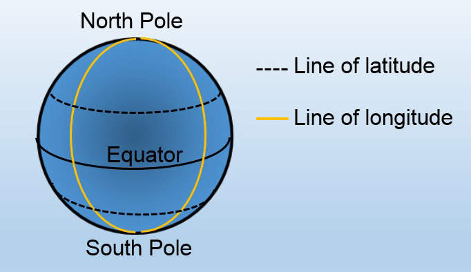 Diagram showing the equator and two other lines of latitude (dashed lines) and two lines of longitude (yellow lines).
