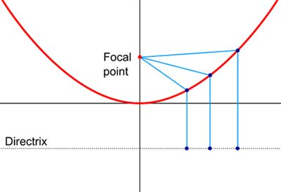 how to find points on a parabola