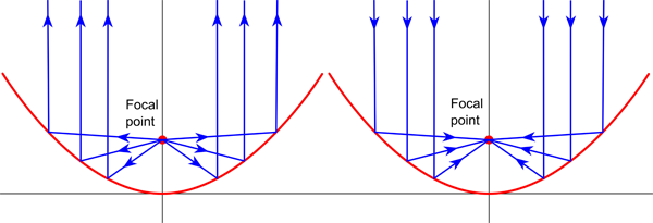 Rays reflected towards or from the focus of a parabola
