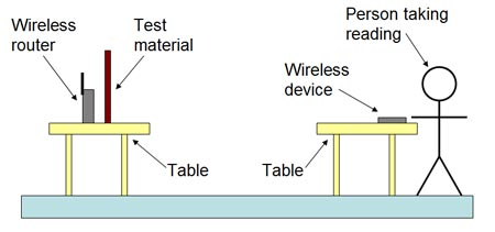 Experimental setup for wi-fi blocking materials