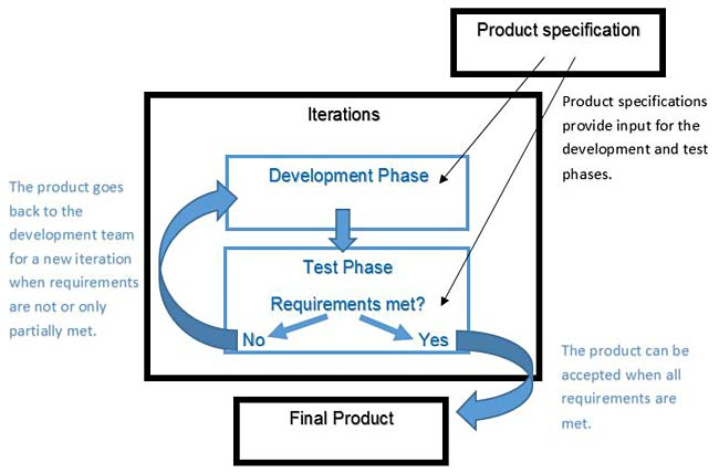 Flow chart of a product development process where products go through several iterations of improvements.