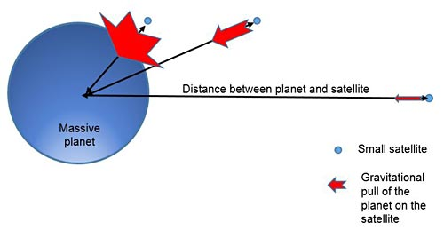 The gravitational force pulls the satellites and the heavy planet towards each other. Satellites further away from the planet feel a much weaker pull than satellites closer to the planet