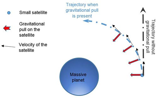 The gravitational force of a nearby planet pulls satellites away from its straight trajectory into a curved trajectory.
