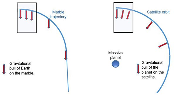 Gravitation of the earth pulls the marble in our model straight down as shown on the left. This represents the gravitational pull of a planet on a satellite shown on the right.