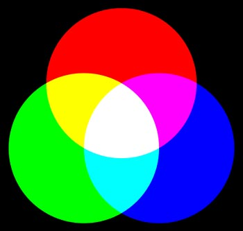 A red, green and blue circle evenly overlap and mix in color in the sections where they overlap