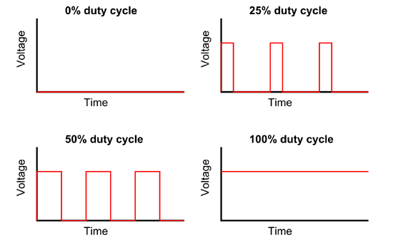 Four graphs of example duty cycles that can control the brightness of an LED strip