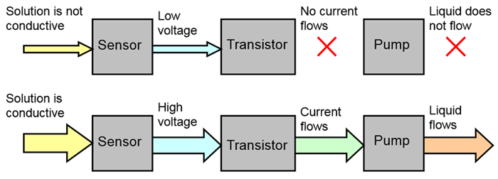 Diagram of how an artificial pancreas model circuit works.