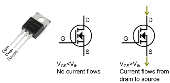 A simplified diagram shows electricity moving into a MOSFET through the drain lead and out of the source lead