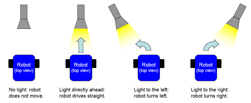 how a light tracking robot steers