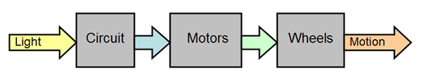 Simplified flow chart on a circuit detecting light and powering a motor connected to wheels to move a robot