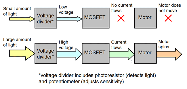 Two flow charts describe the relationship between a voltage divider, MOSFET and motor