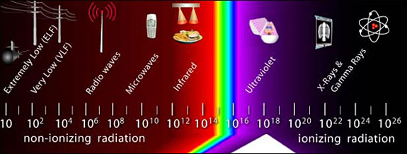 A diagram showing the different types of non-ionizing and ionizing radiation that together make up the electromagnetic spectrum