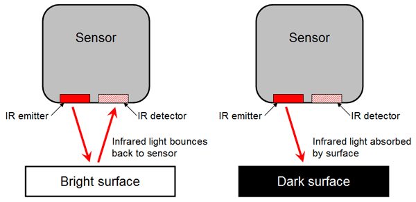 Diagram of an infrared light sensor that can detect light bounced off of bright surfaces but not dark surfaces