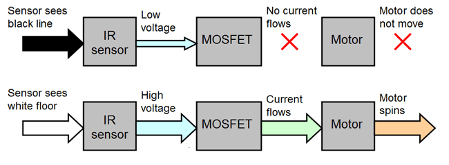 Two flow charts describe the relationship between an IR sensor, MOSFET and motor