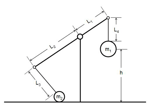 effect of trebuchet arm length or counterweight mass on