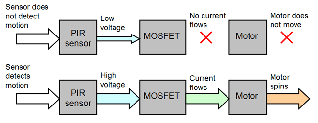 block diagram for behavior of motion activated robot