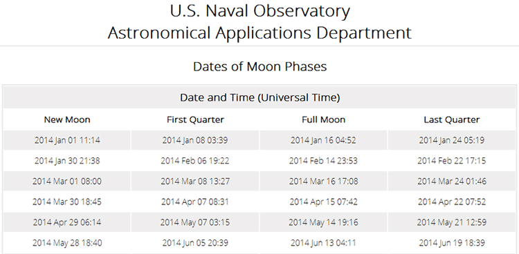 Data table of the Moon calendar
