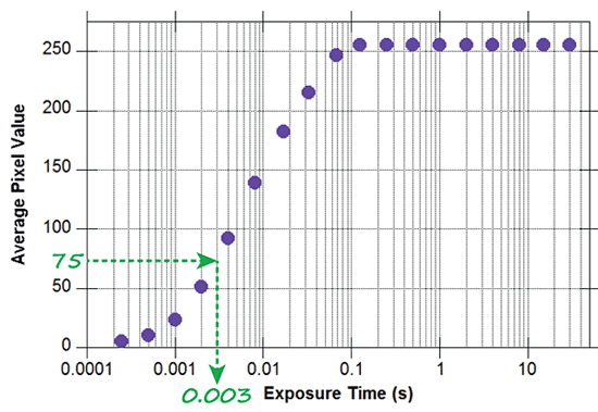 Graph of a skyglow calibration curve measuring exposure time over pixel values