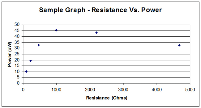 Sample graph showing resistance vs. power using the microbial fuel cell.