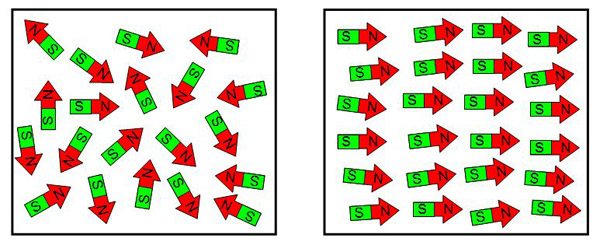 In ferromagnetic material, tiny magnetic domains act like tiny magnets. They can be oriented randomly in different directions (left) or they can line up and combine to create a large magnetic force field (right).