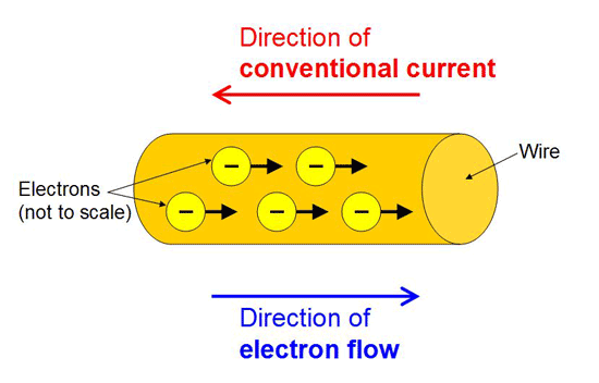 Drawing of electrons moving through a wire