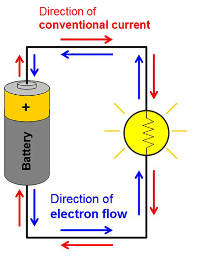 Drawing of a simple closed circuit shows electrons flowing one direction and the conventional current flowing the opposite