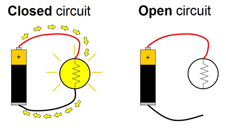 Drawing of a closed circuit next to an open circuit of a battery and lightbulb