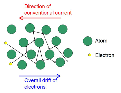 Drawing of atoms colored in green with small yellow electrons moving between them