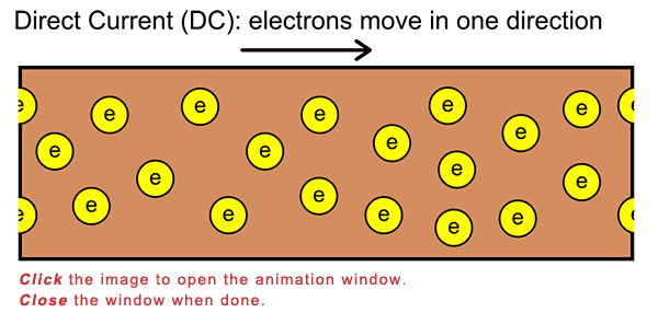 Drawn diagram of electrons moving along a conductive surface from a direct current