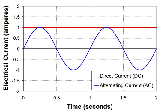 Graph of AC and DC current vs time